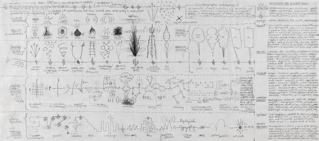 LabNotes_LexigraphicSystemology_2013