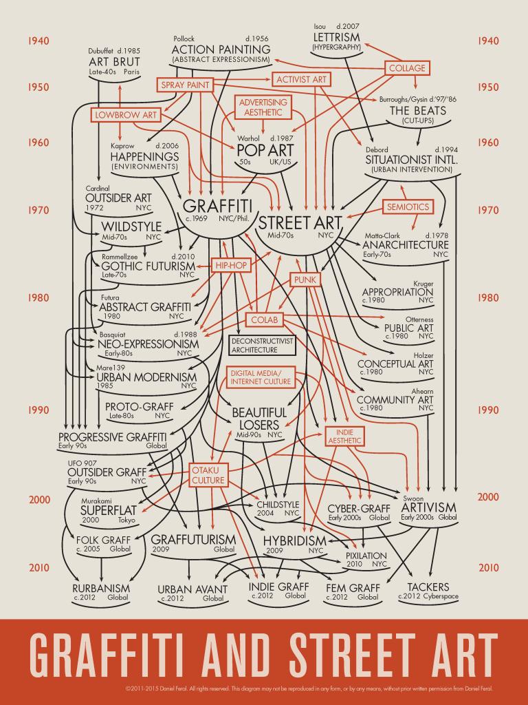 Feral Diagram